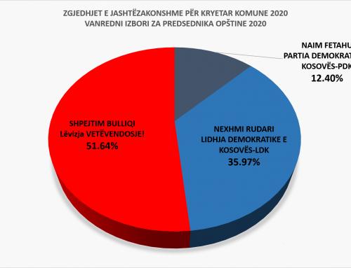 Konferenca e pestë: KQZ publikon rezultatet preliminare të zgjedhjeve për Kryetar në Komunën e Podujevës dhe Mitrovicës së Veriut